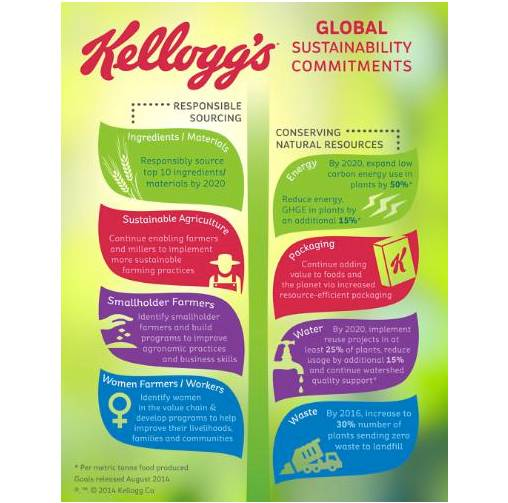 Kellogg's global sustainability commitments