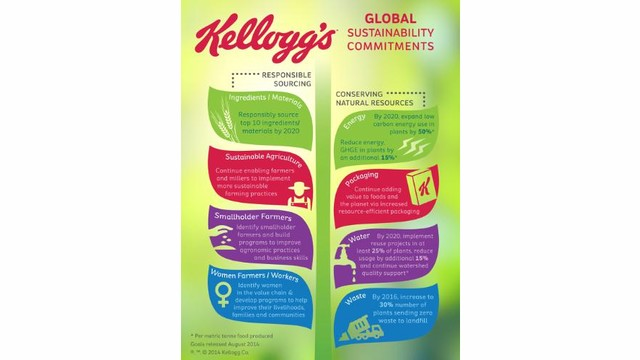 Kellogg Co. sustainability commitment