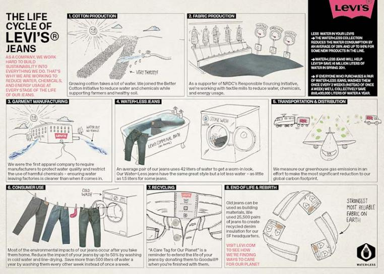 Levi's Lifecycle