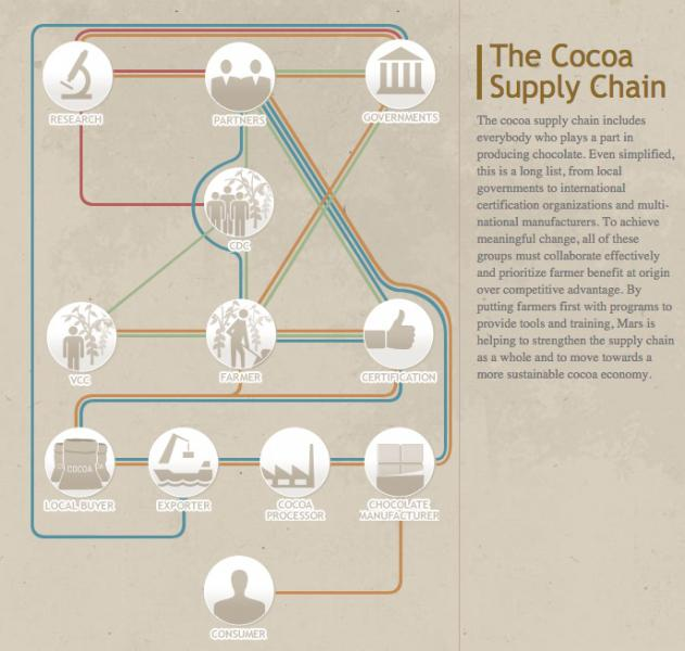 Mars cocoa supply chain infographic