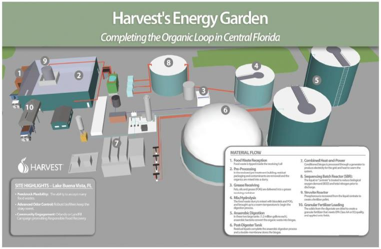Harvest Energy Disney World